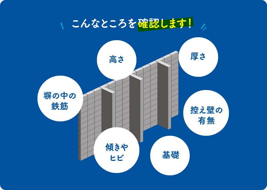 高さ/厚さ/控え壁の有無/基礎傾きやヒビ/塀の中の鉄筋